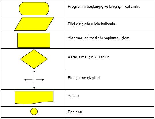 Örnek iki sayının toplamını hesaplayan algoritmanın akış